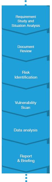 IT Security Assessment in Westlake Village, Agoura Hills, Thousand Oaks, Conejo Valley, San Fernando Valley